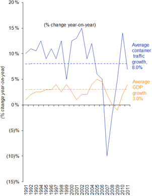 World Economic Growth and Container Trade